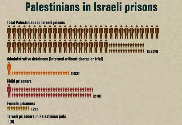 Jumlah tawanan Palestina di 17 penjara penjajah zionis. Dari berbagai sumber.