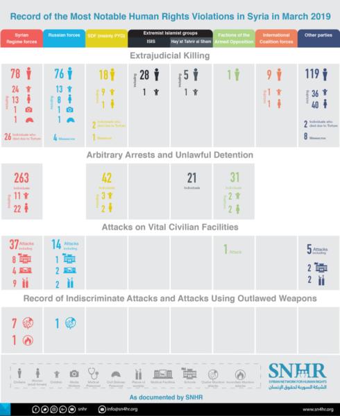 Serangan Senjata Kimia di Suriah (5 April 2019) - Infografis (SNHR)