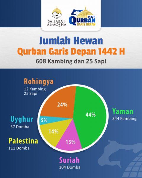 Berita 2294 (25 Juli 2021).jpg - Laporan QurbanGarisDepan1442 - Infografis revisi